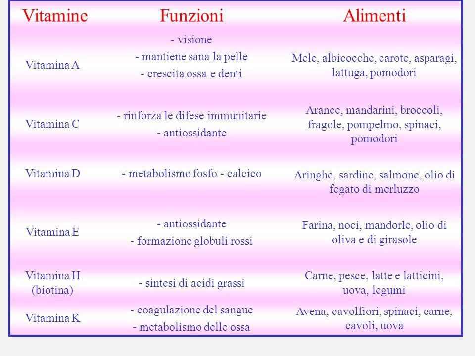 VitamineFunzioniAlimenti Vitamina A - visione - mantiene sana la pelle - crescita ossa e denti Mele, albicocche, carote, asparagi, lattuga, pomodori V