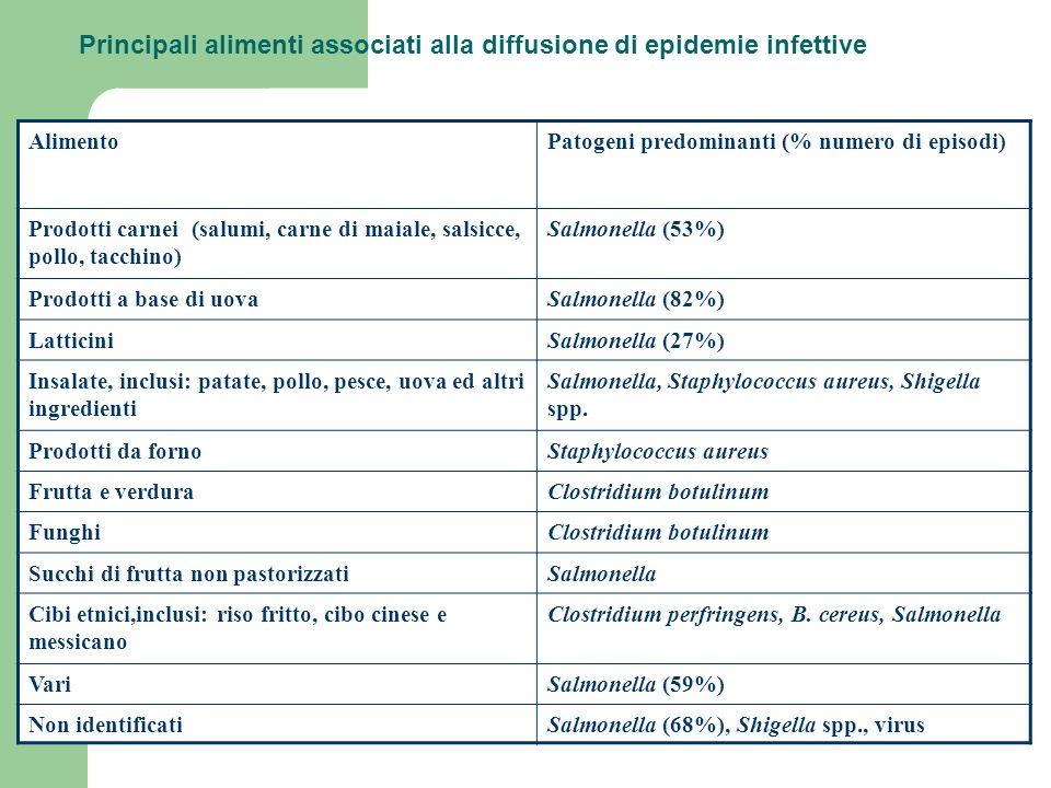 AlimentoPatogeni predominanti (% numero di episodi) Prodotti carnei (salumi, carne di maiale, salsicce, pollo, tacchino) Salmonella (53%) Prodotti a base di uovaSalmonella (82%) LatticiniSalmonella (27%) Insalate, inclusi: patate, pollo, pesce, uova ed altri ingredienti Salmonella, Staphylococcus aureus, Shigella spp.