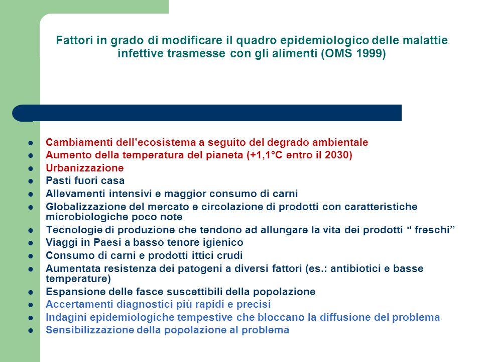 In ogni caso, linsorgenza delle malattie infettive di origine alimentare va riferita principalmente a tre momenti critici: contaminazione sopravvivenza moltiplicazione IMPORTANTE!