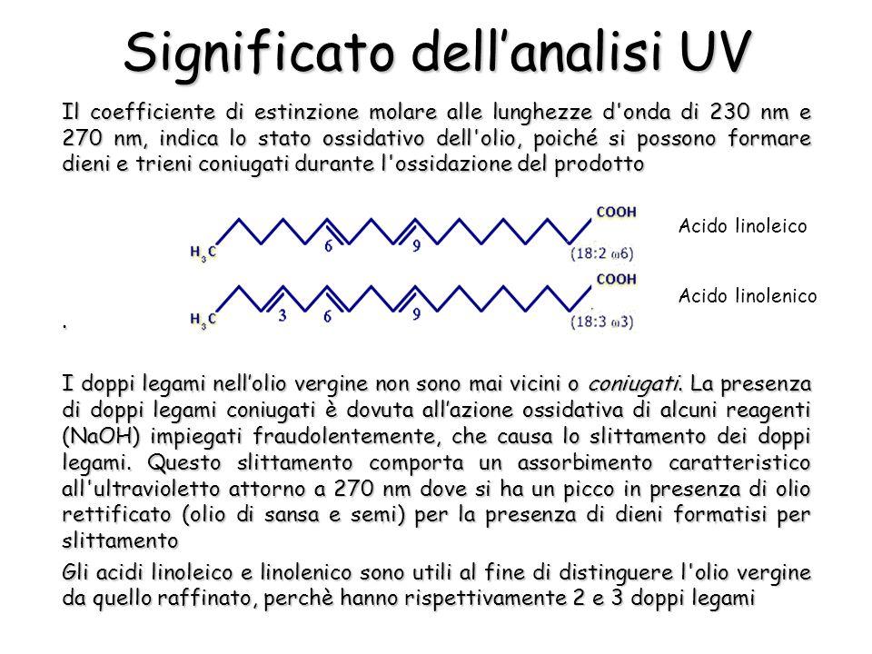 Significato dellanalisi UV Il coefficiente di estinzione molare alle lunghezze d'onda di 230 nm e 270 nm, indica lo stato ossidativo dell'olio, poiché