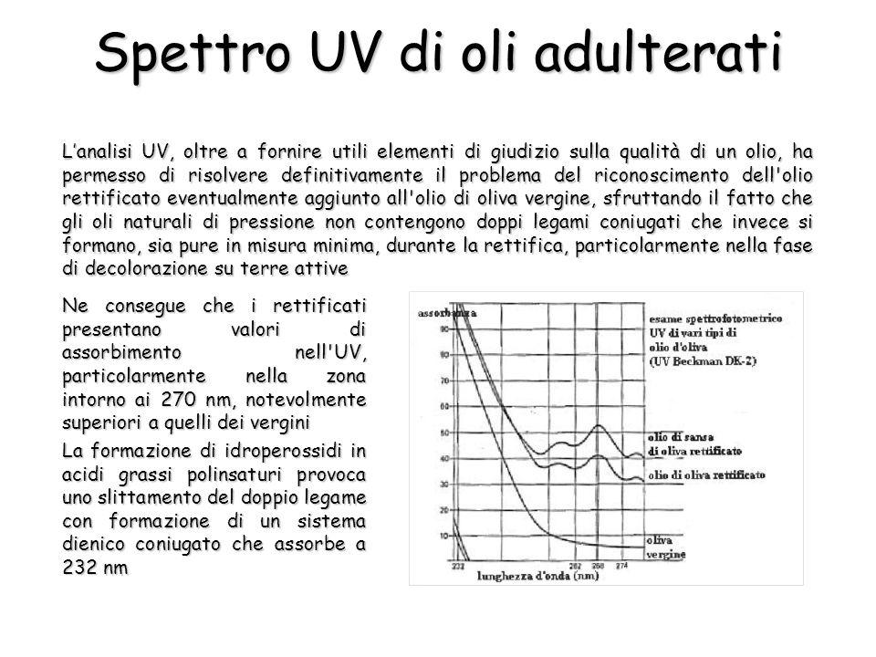 Spettro UV di oli adulterati Lanalisi UV, oltre a fornire utili elementi di giudizio sulla qualità di un olio, ha permesso di risolvere definitivament