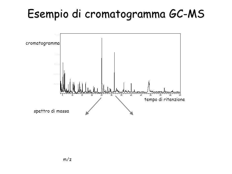 cromatogramma tempo di ritenzione spettro di massa m/z Esempio di cromatogramma GC-MS