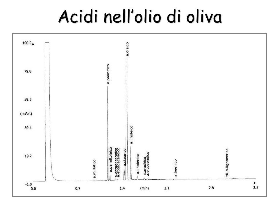 La Acidi nellolio di oliva