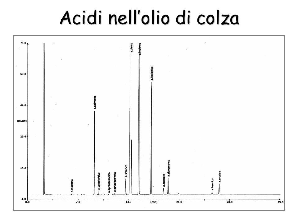 Acidi nellolio di colza