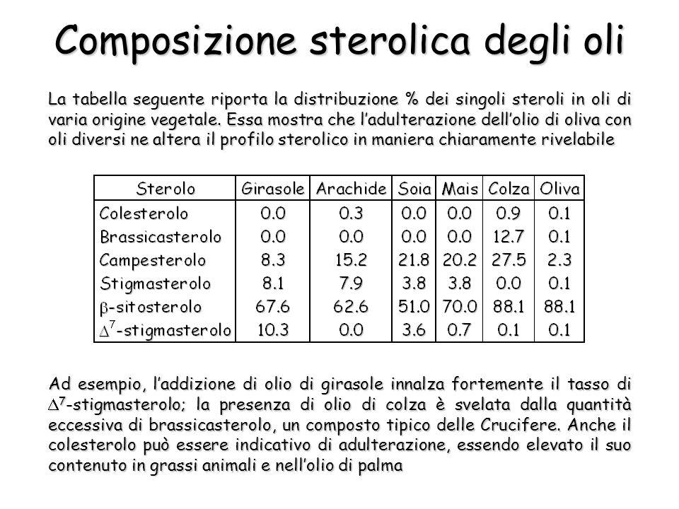 La tabella seguente riporta la distribuzione % dei singoli steroli in oli di varia origine vegetale. Essa mostra che ladulterazione dellolio di oliva