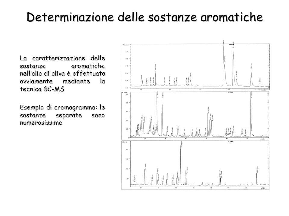 Determinazione delle sostanze aromatiche La caratterizzazione delle sostanze aromatiche nellolio di oliva è effettuata ovviamente mediante la tecnica