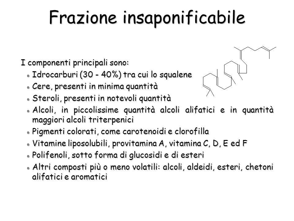 Frazione insaponificabile I componenti principali sono: Idrocarburi (30 - 40%) tra cui lo squalene Idrocarburi (30 - 40%) tra cui lo squalene Cere, pr