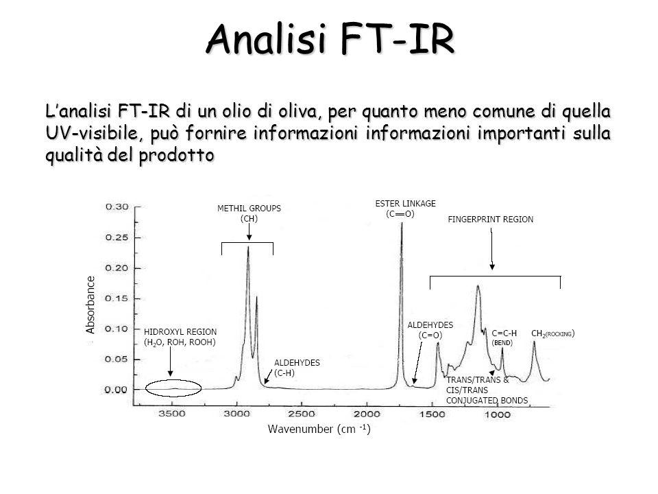 Analisi FT-IR Lanalisi FT-IR di un olio di oliva, per quanto meno comune di quella UV-visibile, può fornire informazioni informazioni importanti sulla