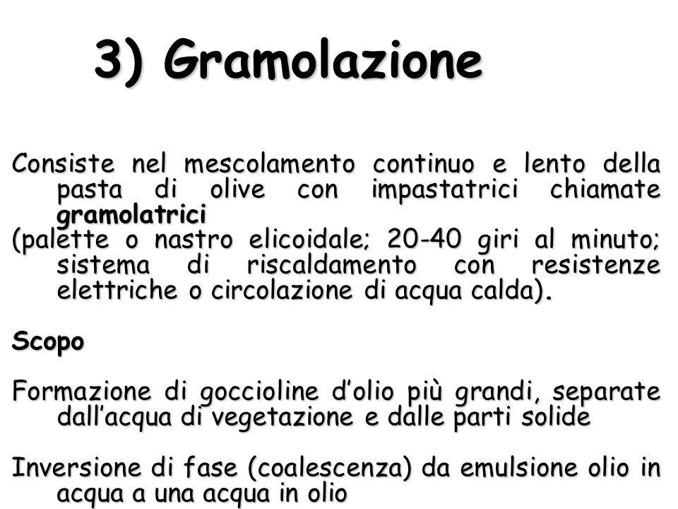 3) Gramolazione Consiste nel mescolamento continuo e lento della pasta di olive con impastatrici chiamate gramolatrici (palette o nastro elicoidale; 2