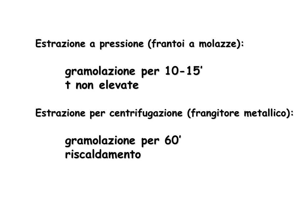 Estrazione a pressione (frantoi a molazze): gramolazione per 10-15 t non elevate Estrazione per centrifugazione (frangitore metallico): gramolazione p