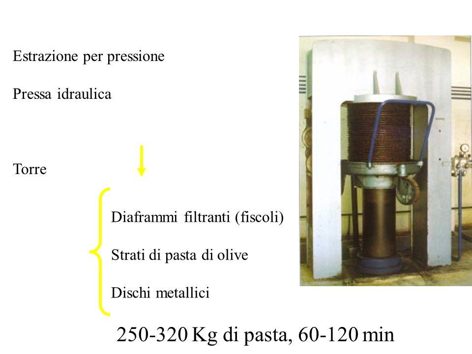 Estrazione per pressione Pressa idraulica Torre Diaframmi filtranti (fiscoli) Strati di pasta di olive Dischi metallici 250-320 Kg di pasta, 60-120 mi