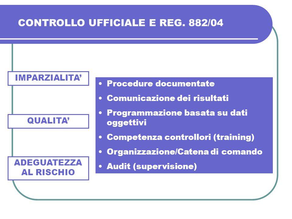 IMPARZIALITA Procedure documentate Comunicazione dei risultati Programmazione basata su dati oggettivi Competenza controllori (training) Organizzazion