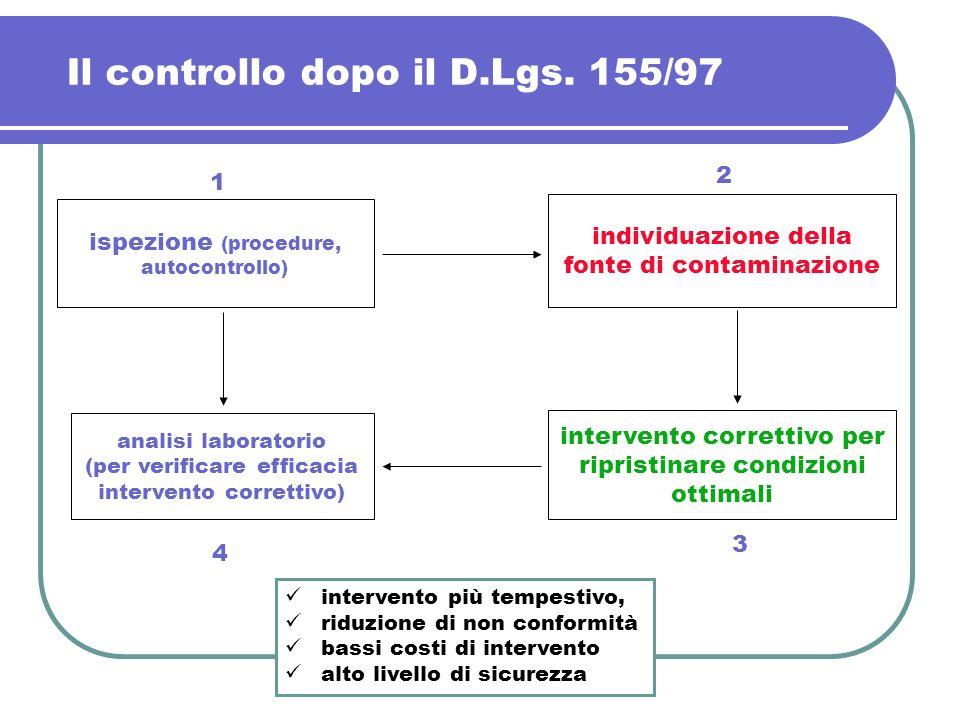 Il controllo dopo il D.Lgs. 155/97 analisi laboratorio (per verificare efficacia intervento correttivo) ispezione (procedure, autocontrollo) intervent
