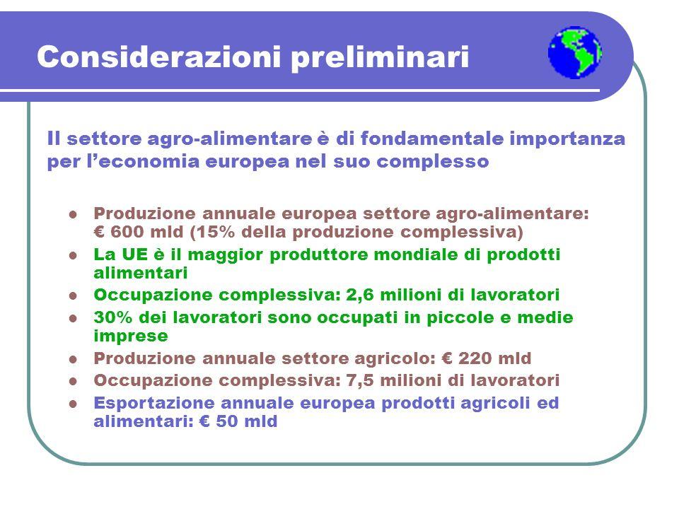 Il settore agro-alimentare è di fondamentale importanza per leconomia europea nel suo complesso Produzione annuale europea settore agro-alimentare: 60