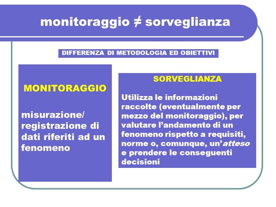 monitoraggio sorveglianza MONITORAGGIO misurazione/ registrazione di dati riferiti ad un fenomeno DIFFERENZA DI METODOLOGIA ED OBIETTIVI SORVEGLIANZA