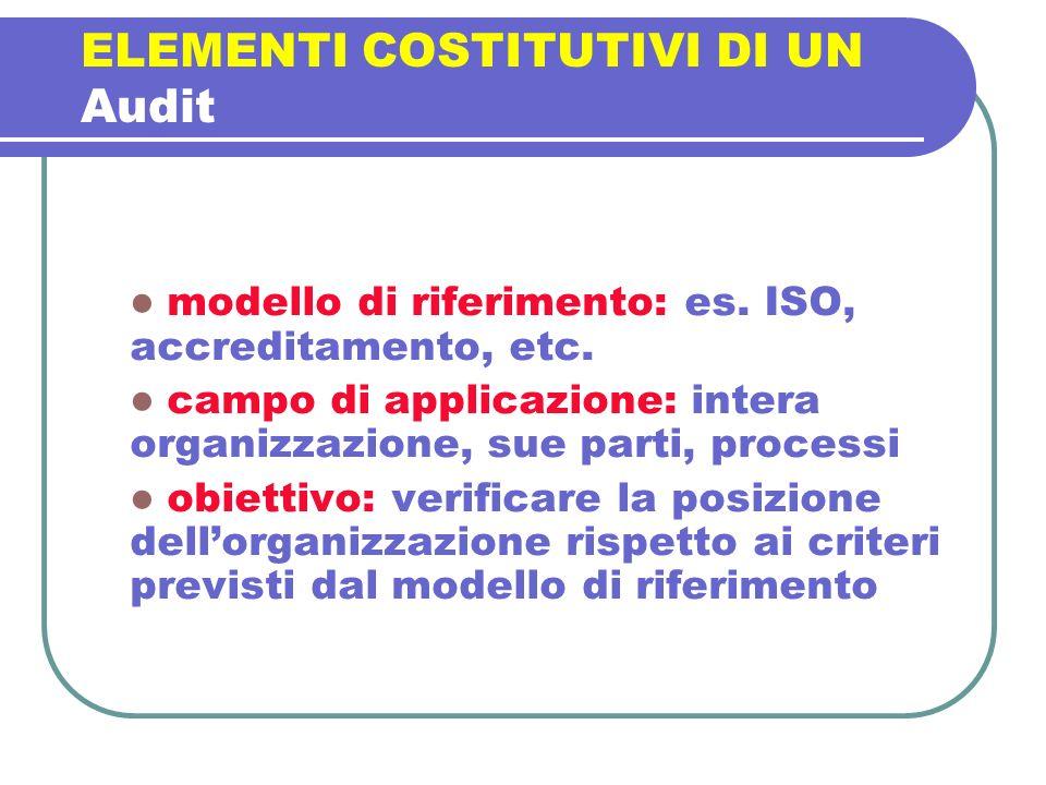 ELEMENTI COSTITUTIVI DI UN Audit modello di riferimento: es. ISO, accreditamento, etc. campo di applicazione: intera organizzazione, sue parti, proces