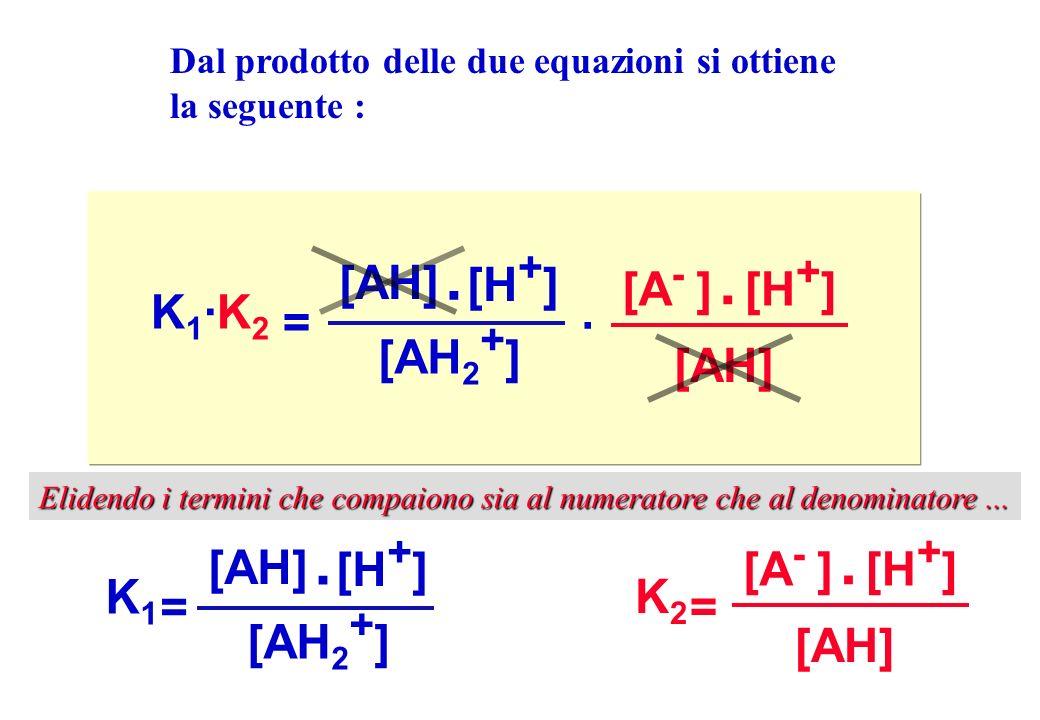 K1K1 = [AH] [H + ] [AH 2 + ]. K2K2 = [A - ][H + ] [AH]. K1·K2K1·K2 = [H + ] [AH 2 + ]. · [A - ][H + ] [AH]. Dal prodotto delle due equazioni si ottien