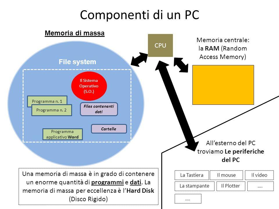 Componenti di un PC Programma n. 1 Files contenenti dati Programma n. 2 Memoria centrale: la RAM (Random Access Memory) Il Sistema Operativo (S.O.) Pr