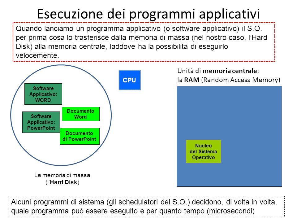 Esecuzione dei programmi applicativi Quando lanciamo un programma applicativo (o software applicativo) il S.O. per prima cosa lo trasferisce dalla mem