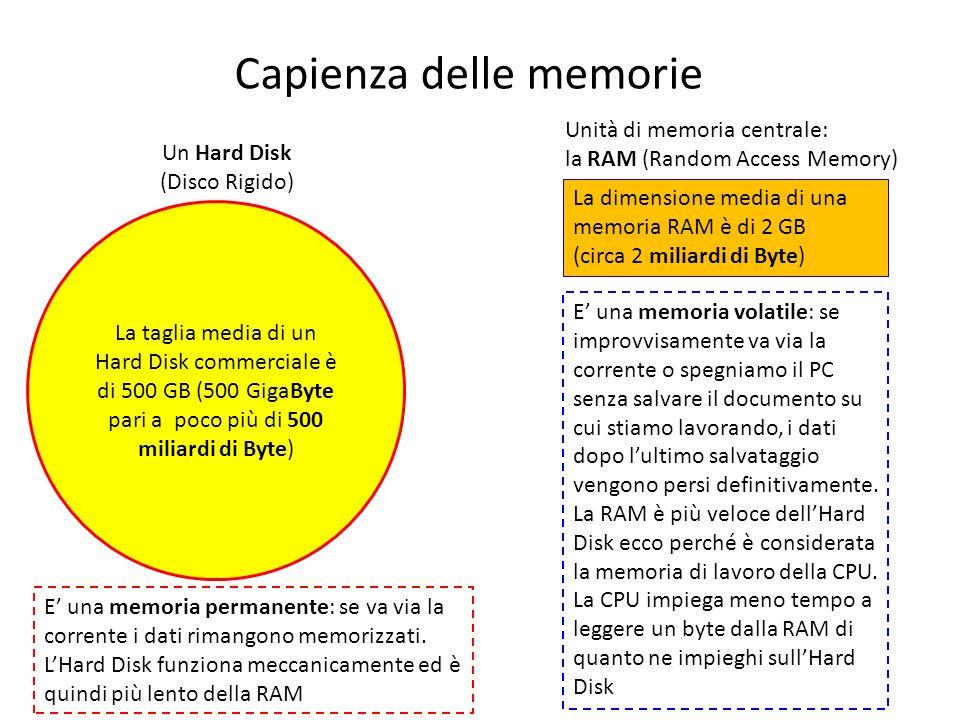 La taglia media di un Hard Disk commerciale è di 500 GB (500 GigaByte pari a poco più di 500 miliardi di Byte) Un Hard Disk (Disco Rigido) Unità di me