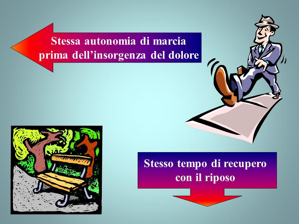 Stessa autonomia di marcia prima dellinsorgenza del dolore Stesso tempo di recupero con il riposo