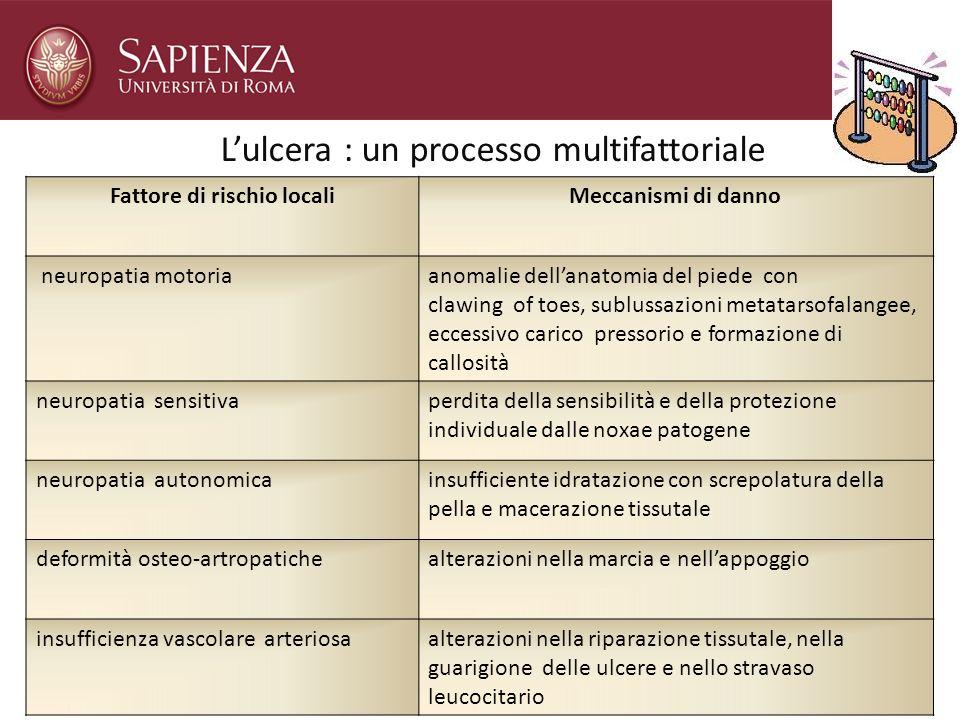 Lulcera : un processo multifattoriale Fattore di rischio localiMeccanismi di danno neuropatia motoriaanomalie dellanatomia del piede con clawing of to