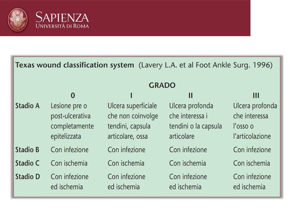 nella classificazione secondo Wagner linfezione non compare fino al 3° stadio attualmente si tende ad utilizzare una classificazione proposta dalla Un