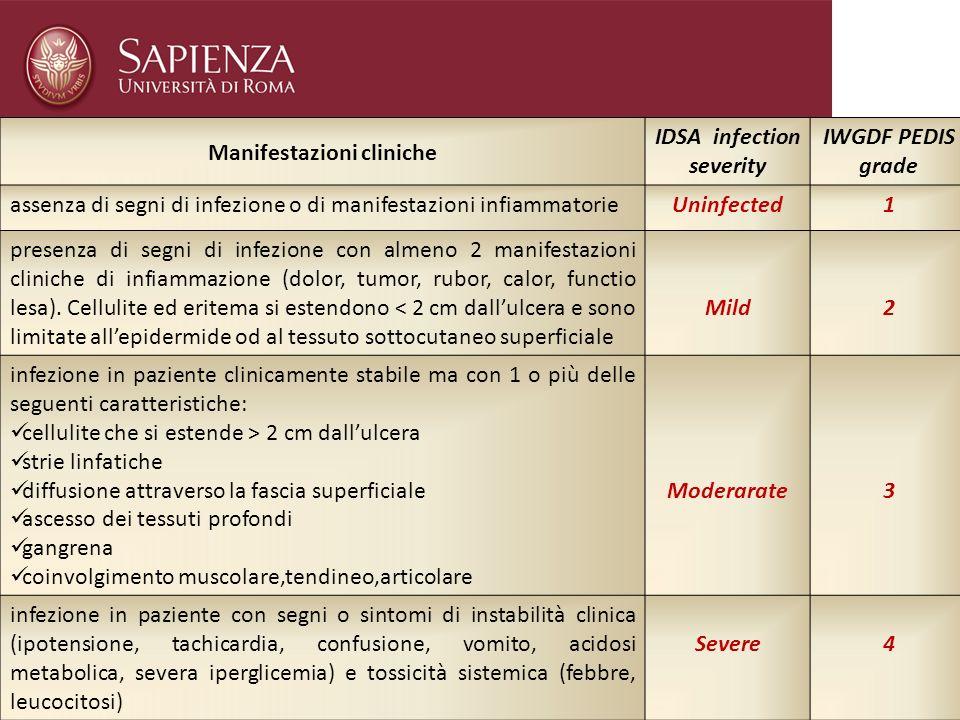 Manifestazioni cliniche IDSA infection severity IWGDF PEDIS grade assenza di segni di infezione o di manifestazioni infiammatorieUninfected1 presenza