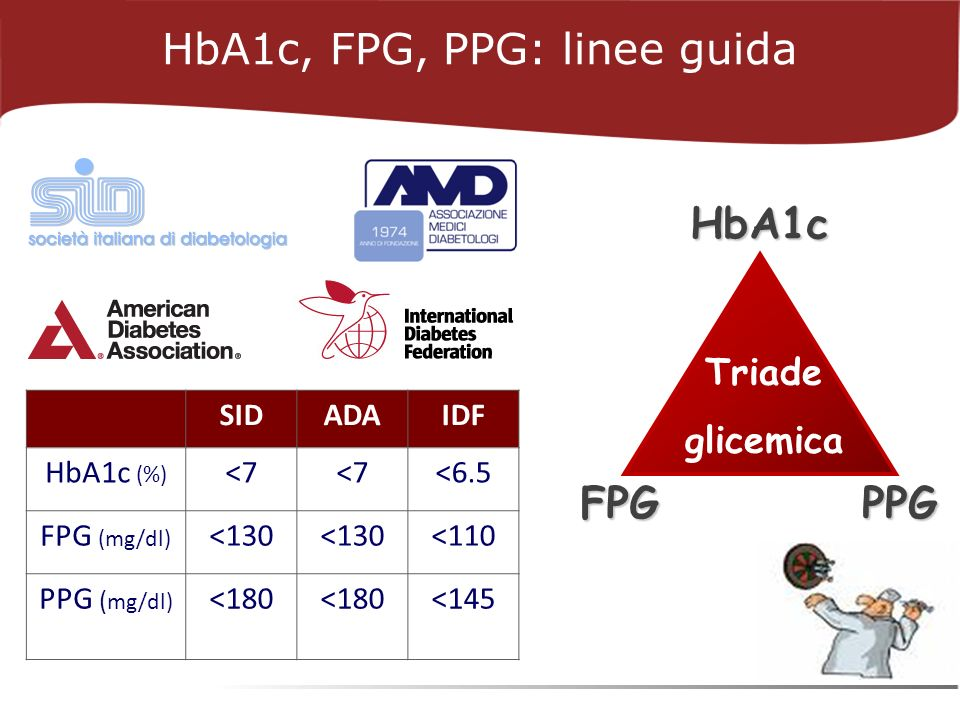 SIDADAIDF HbA1c (%) <7 <6.5 FPG (mg/dl) <130 <110 PPG ( mg/dl) <180 <145 PPGFPGHbA1c Triade glicemica HbA1c, FPG, PPG: linee guida