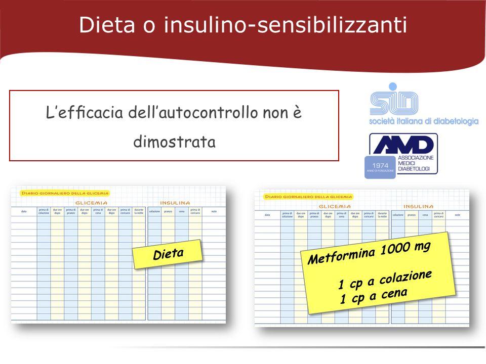 Lefcacia dellautocontrollo non è dimostrata Dieta o insulino-sensibilizzanti Metformina 1000 mg 1 cp a colazione 1 cp a cena Metformina 1000 mg 1 cp a