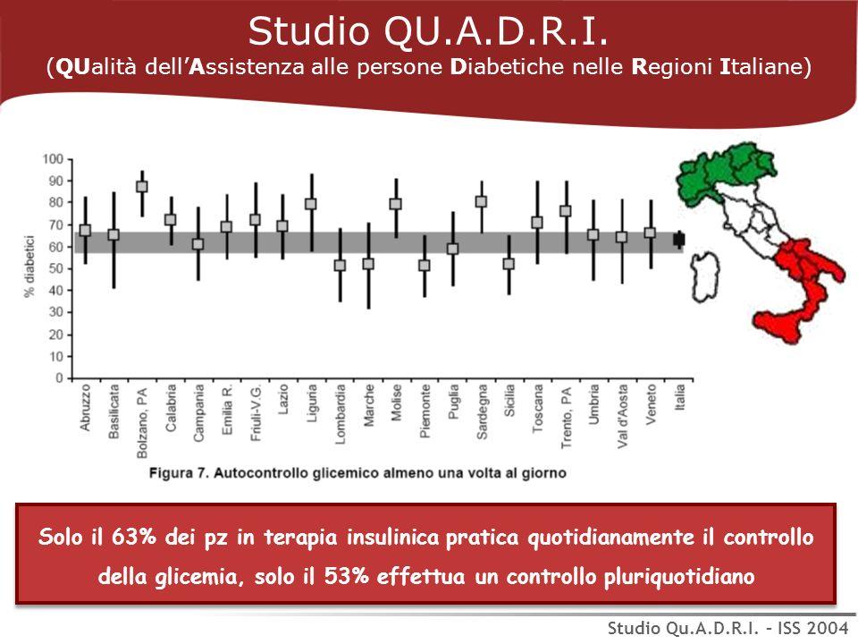 Solo il 63% dei pz in terapia insulinica pratica quotidianamente il controllo della glicemia, solo il 53% effettua un controllo pluriquotidiano Studio QU.A.D.R.I.
