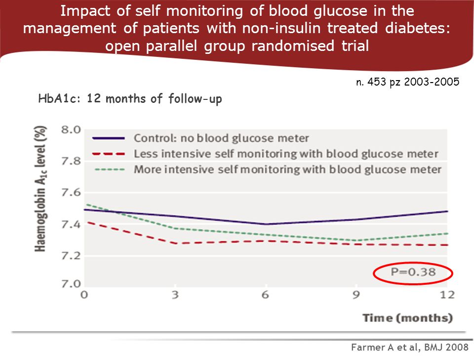 Impact of self monitoring of blood glucose in the management of patients with non-insulin treated diabetes: open parallel group randomised trial Farme