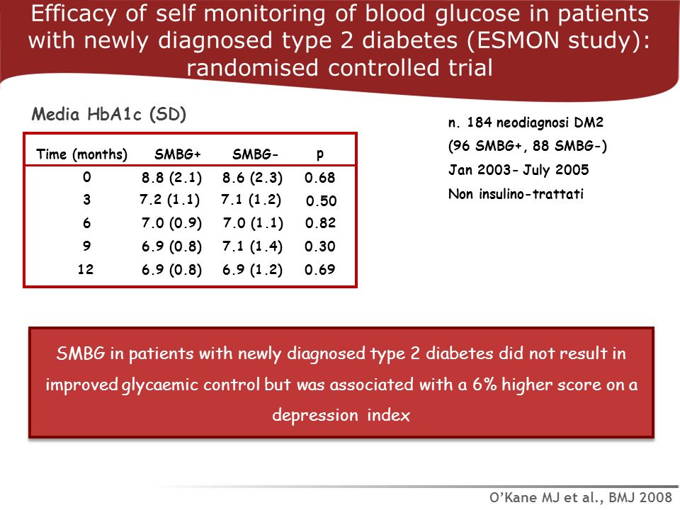 Efficacy of self monitoring of blood glucose in patients with newly diagnosed type 2 diabetes (ESMON study): randomised controlled trial OKane MJ et a