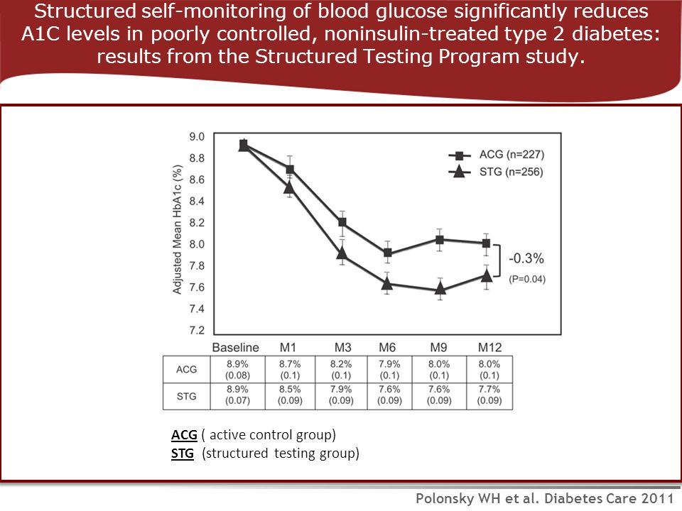 Structured self-monitoring of blood glucose significantly reduces A1C levels in poorly controlled, noninsulin-treated type 2 diabetes: results from the Structured Testing Program study.