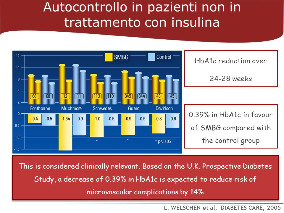 This is considered clinically relevant. Based on the U.K. Prospective Diabetes Study, a decrease of 0.39% in HbA1c is expected to reduce risk of micro