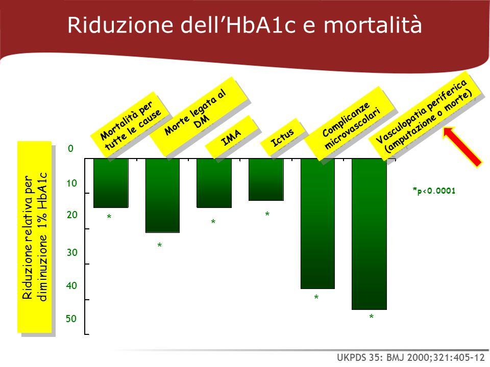 Riduzione dellHbA1c e mortalità 10 20 30 40 50 0 Riduzione relativa per diminuzione 1% HbA1c Complicanze microvascolari Morte legata al DM IMA Mortali