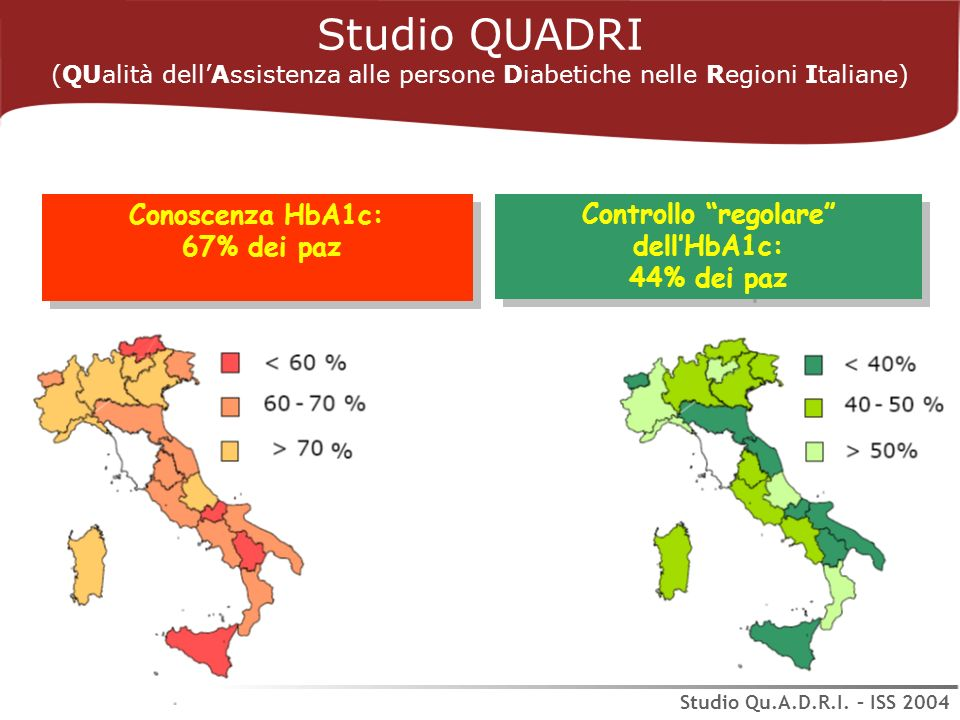 Studio QUADRI (QUalità dellAssistenza alle persone Diabetiche nelle Regioni Italiane) Studio Qu.A.D.R.I. – ISS 2004 Conoscenza HbA1c: 67% dei paz Cono