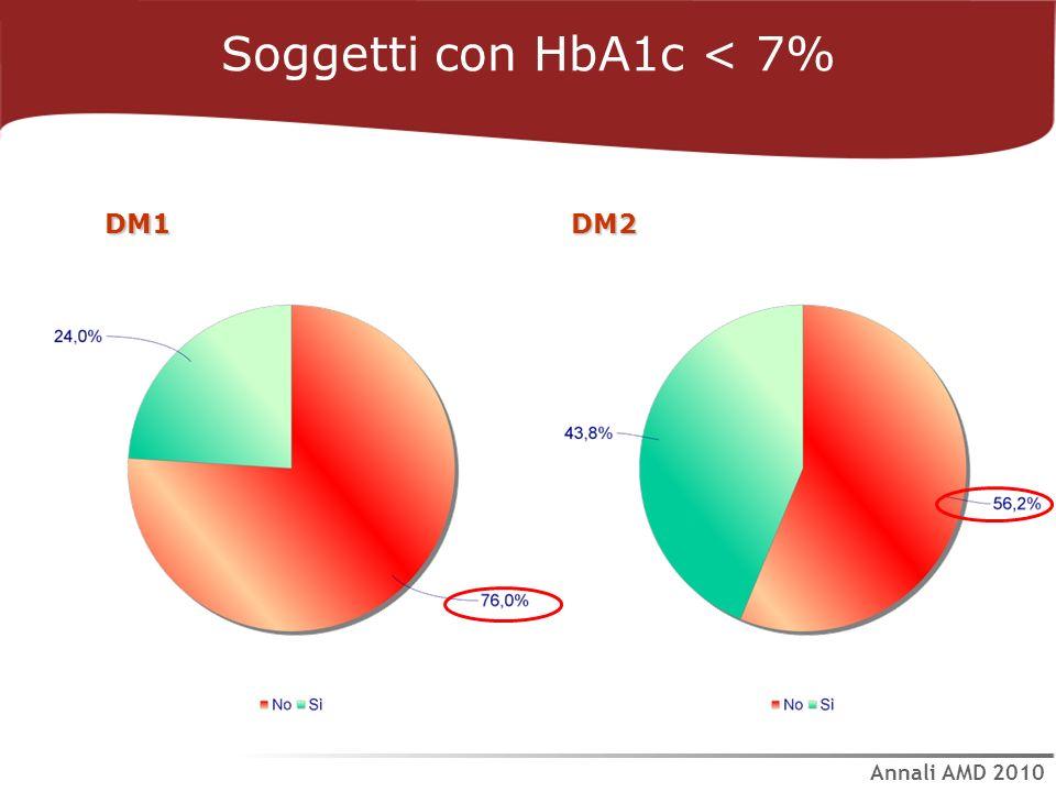 Soggetti con HbA1c < 7% Annali AMD 2010 DM1DM2