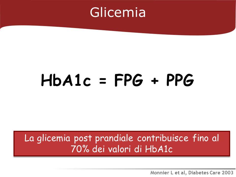 HbA1c = FPG + PPG La glicemia post prandiale contribuisce fino al 70% dei valori di HbA1c Glicemia Monnier L et al, Diabetes Care 2003