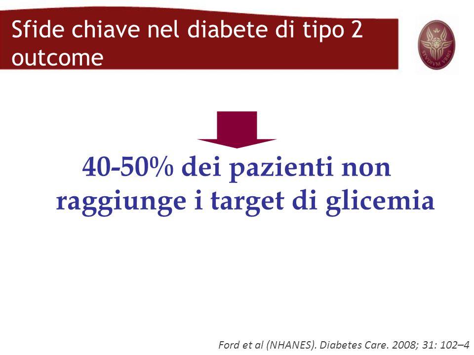 Ford et al (NHANES). Diabetes Care. 2008; 31: 102–4 40-50% dei pazienti non raggiunge i target di glicemia Sfide chiave nel diabete di tipo 2 outcome