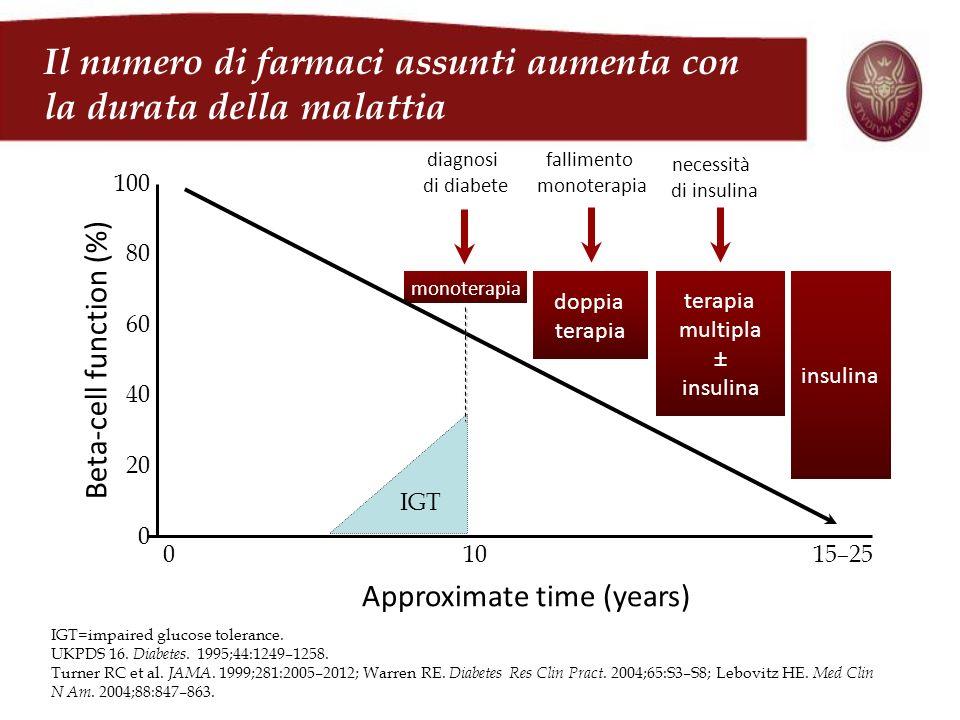 100 0 Beta-cell function (%) 01015–25 diagnosi di diabete insulina terapia multipla ± insulina Approximate time (years) fallimento monoterapia necessi