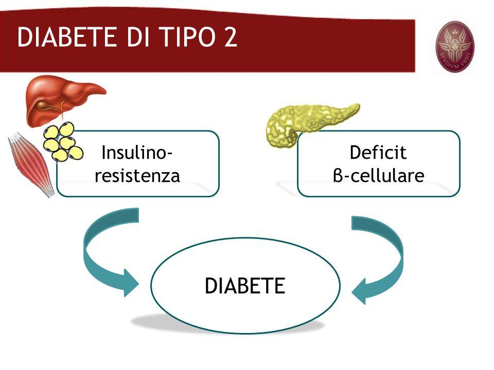STORIA NATURALE DEL DIABETE TIPO 2 Glicemia plasmatica 120 (mg/dL) *IGT =alterata tolleranza al glucosio.