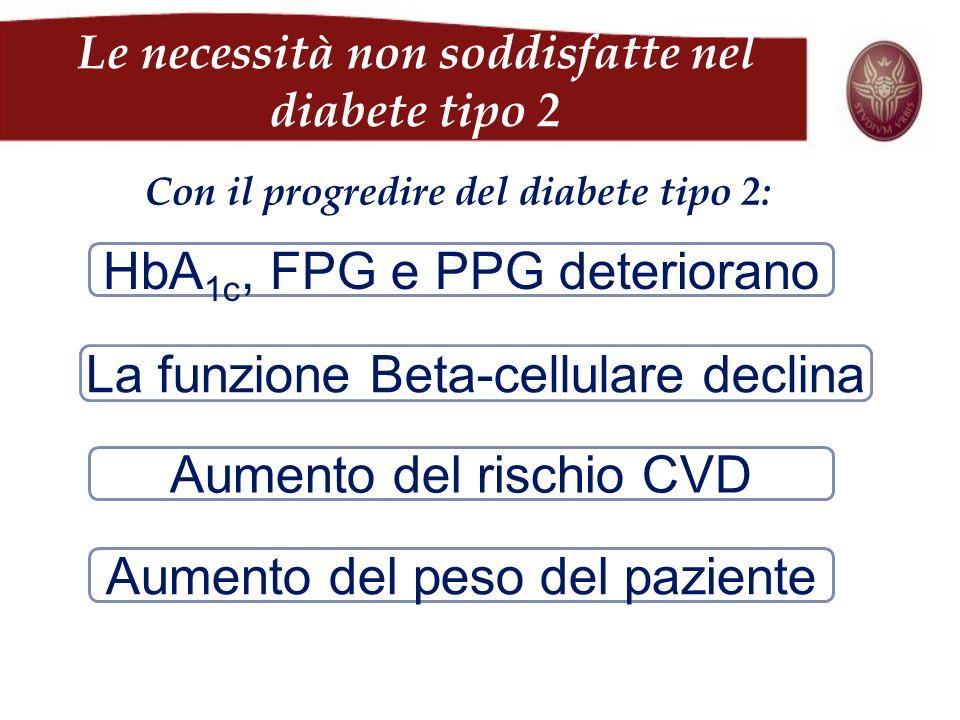 Le necessità non soddisfatte nel diabete tipo 2 Con il progredire del diabete tipo 2: HbA 1c, FPG e PPG deteriorano Aumento del peso del paziente Aume