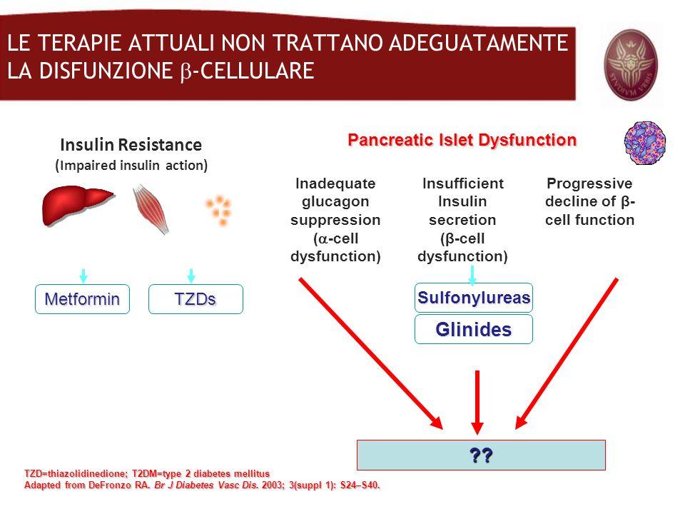 LE TERAPIE ATTUALI NON TRATTANO ADEGUATAMENTE LA DISFUNZIONE -CELLULARE TZD=thiazolidinedione; T2DM=type 2 diabetes mellitus Adapted from DeFronzo RA.