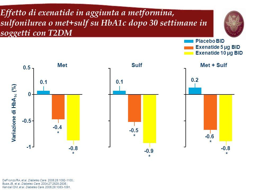 Sulf Met + SulfMet Variazione di HbA 1c (%) Placebo BID Exenatide 5 µg BID Exenatide 10 µg BID * 0.2 - 0.6 * -0.8 * 0.1 -0.5 * -0.9 -0.4 * -0.8 * -0.5