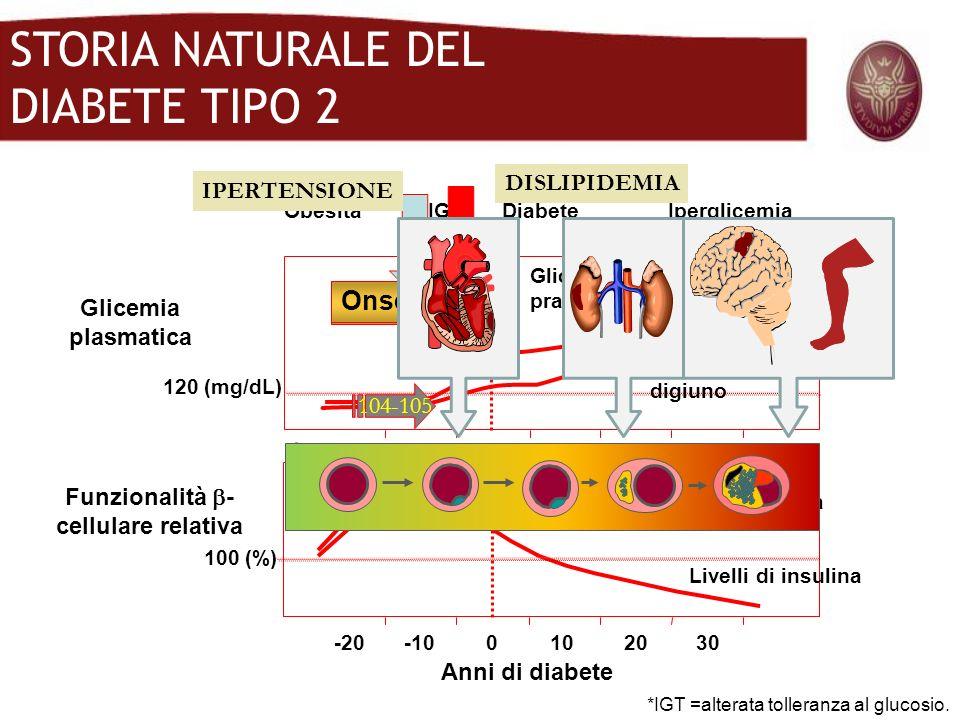 STORIA NATURALE DEL DIABETE TIPO 2 Glicemia plasmatica 120 (mg/dL) *IGT =alterata tolleranza al glucosio. Anni di diabete Funzionalità - cellulare rel