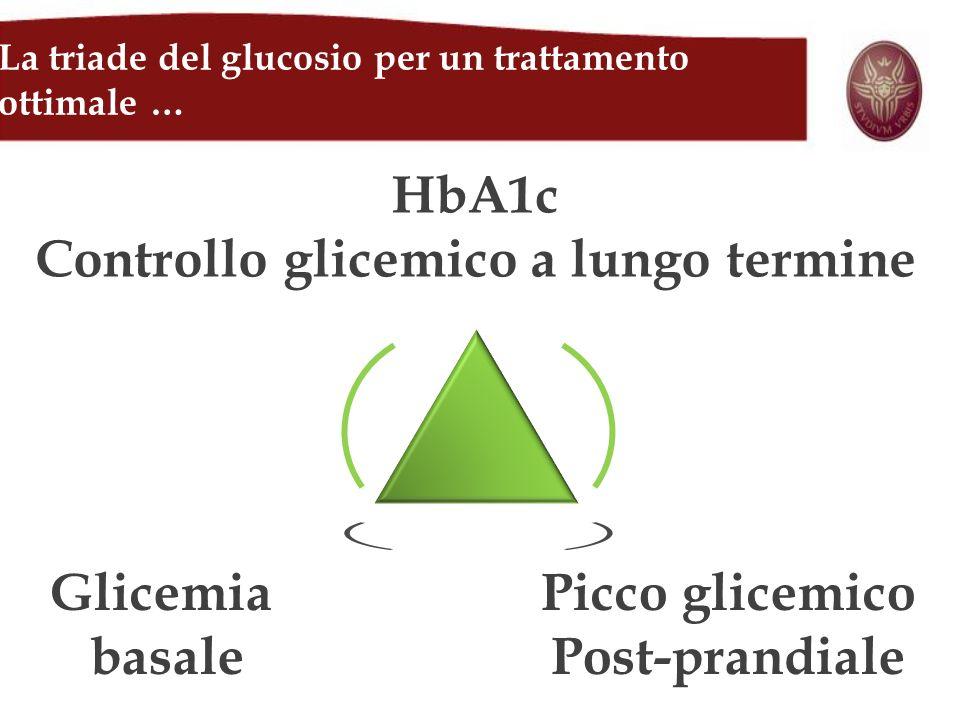 La triade del glucosio per un trattamento ottimale … HbA1c Controllo glicemico a lungo termine Glicemia basale Picco glicemico Post-prandiale