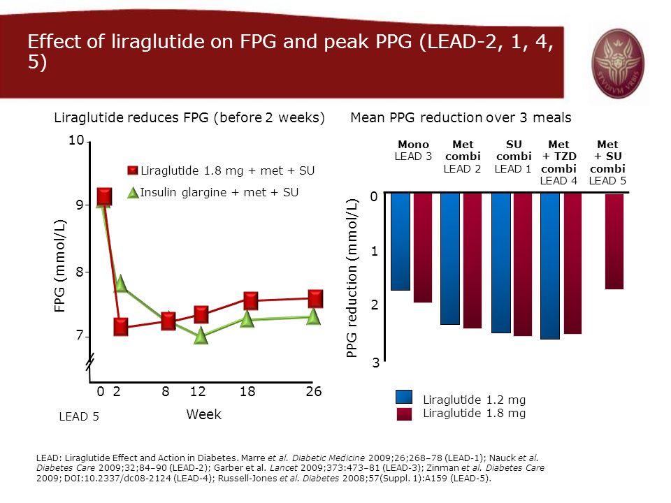 LEAD 5 FPG (mmol/L) Week 180281226 10 9 8 7 Liraglutide 1.8 mg + met + SU Insulin glargine + met + SU Liraglutide reduces FPG (before 2 weeks) Liraglu