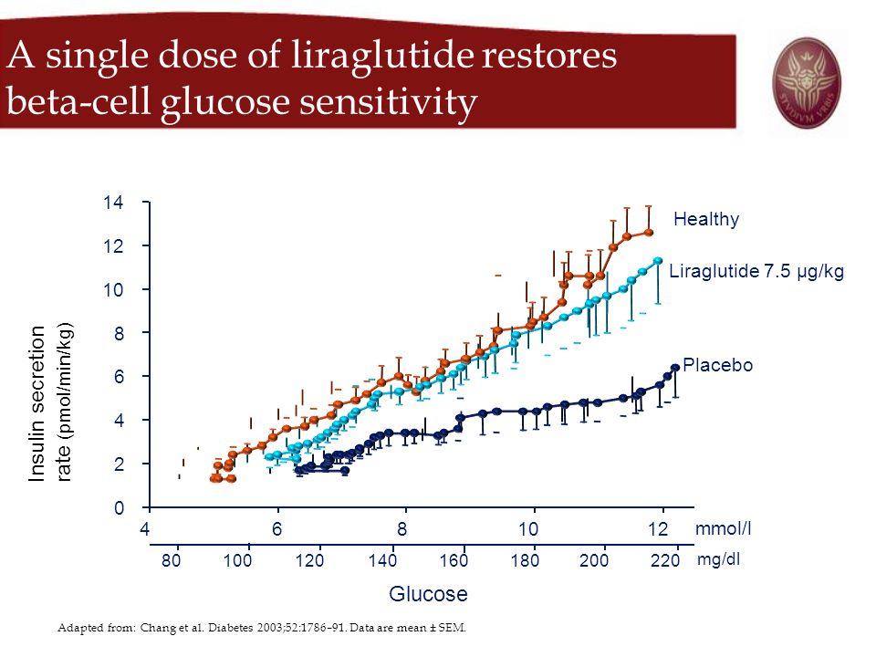 A single dose of liraglutide restores beta-cell glucose sensitivity mmol/l mg/dl 0 2 4 6 8 10 12 14 4681012 Glucose 80100140180220120200160 Insulin se