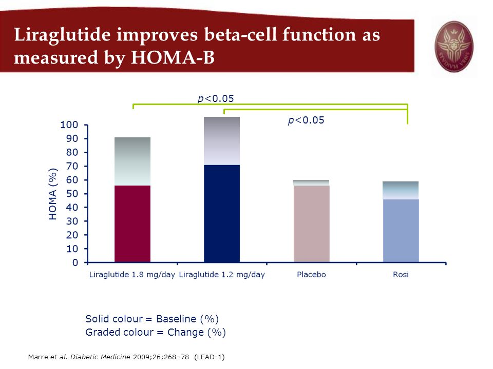 Liraglutide improves beta-cell function as measured by HOMA-B Solid colour = Baseline (%) Graded colour = Change (%) p<0.05 Marre et al. Diabetic Medi